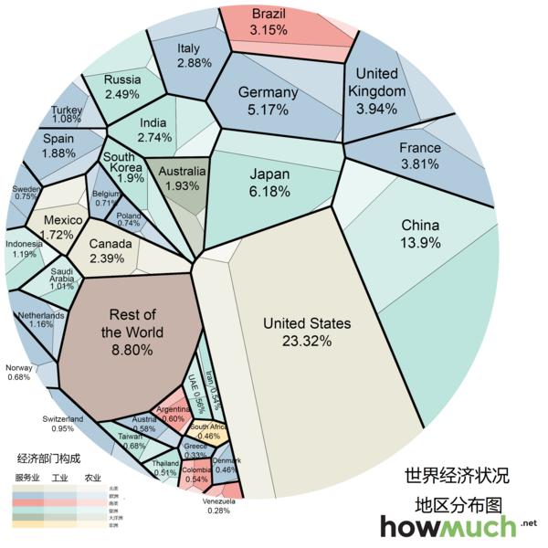 美国的经济总量占比_美国现在种族占比饼图