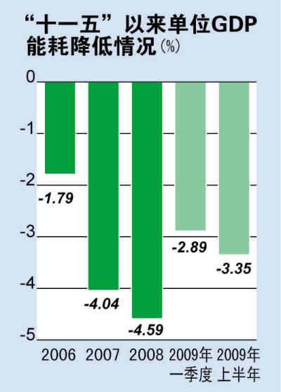 单位GDP能耗_以下为我国经济发展中 单位GDP能耗 年度变化示意图.图中 单位GDP能耗 出现最高峰值的直接原因是 A.实行 二五 计